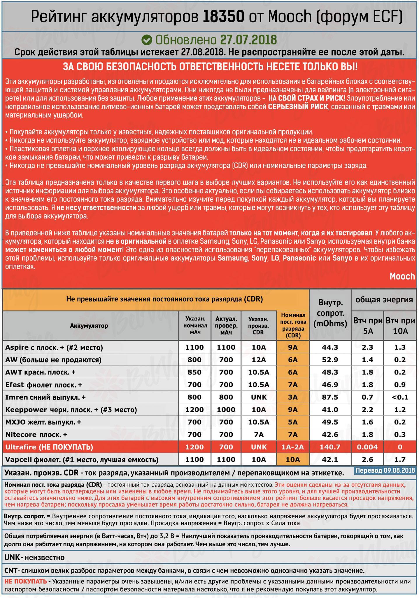 Рейтинг аккумуляторов 18350 и 18500 от Mooch